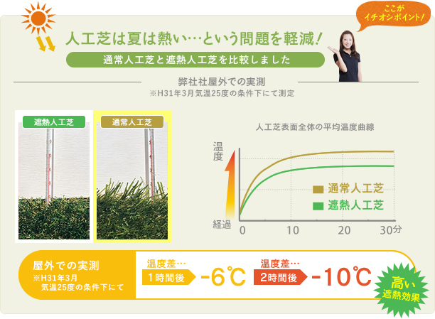 人工芝は夏は熱い…という問題を軽減!